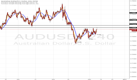 AUDUSD: AUDUSD 75.0000 Level Demand Turned Supply