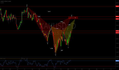 XAUUSD: XAUUSD Cypher/Butterfly Short (Daily chart)