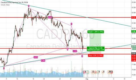 CADJPY: CAD/JPY - 1 H - LONG
