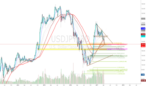 USDJPY: USDJPY: Levels I am Watching For a Bounce