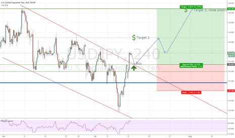 USDJPY: USDJPY long flag breakout