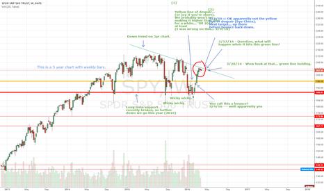 SPY: We're still in a bear market