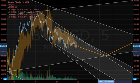 BTCUSD: 23.12.13 (btc/usd on btc-e)