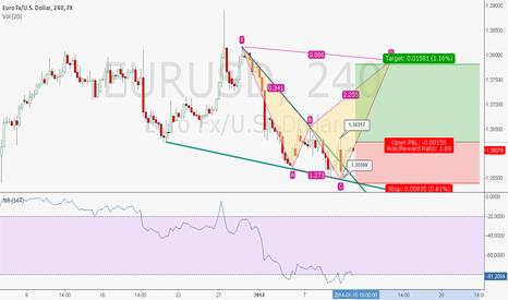 EURUSD: EURUSD - H4 , Break Falling Wedge