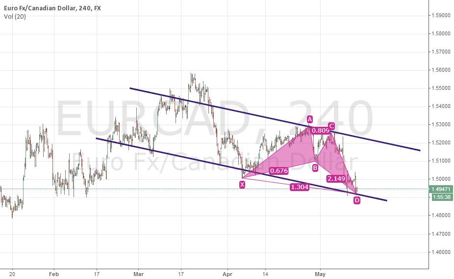 EURCAD Long Bullish Butterfly