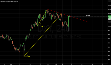 DXY: DXY / 4th Slope Formed.
