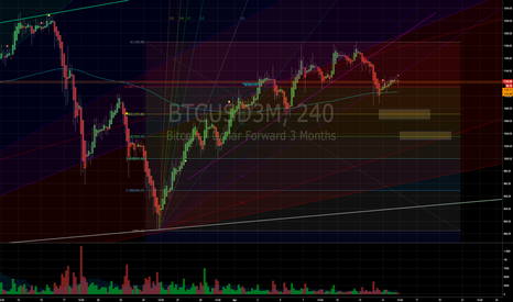 BTCUSD3M: Roling over to short.
