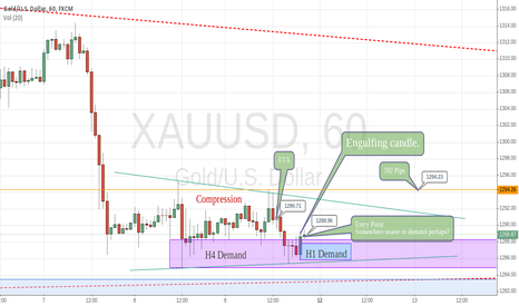 XAUUSD: Gold Bouncing off of demand zone