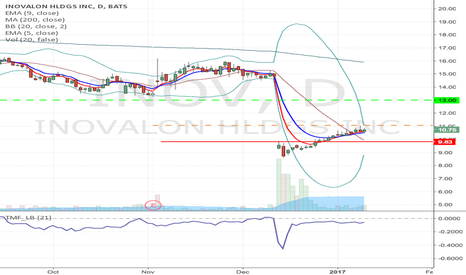 INOV: INOV - Fallen angel formation Long from $11.07 to $13 & higher