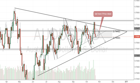 AUDUSD: AUDUSD Daily Chart. Sell here if price retest