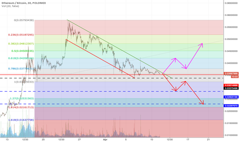 ETHBTC: ETH Has To Go Somewhere...