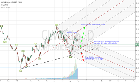 CLV2016: Point of interest and possible long entry