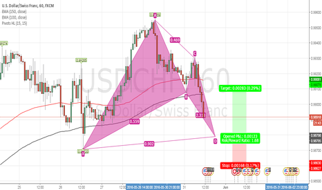 USDCHF: Bet pattern almost formed on USDCHF 1h chart