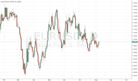 EURUSD: EURUSD mid term forecast