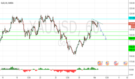 XAUUSD: intraday : Key resistance at 1215