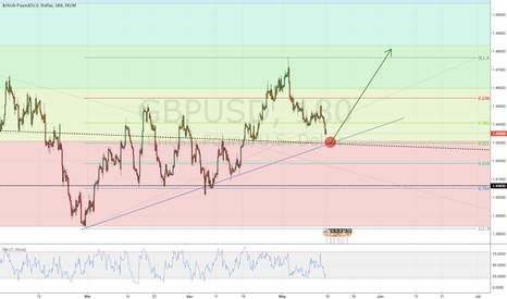 GBPUSD: GBPUSD - Long entry possibility