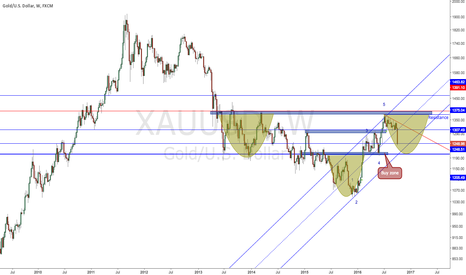 XAUUSD: Wait for the buy zone at 1200~1220 patiently (2016-10-07)