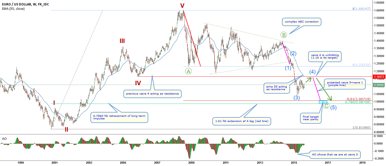 EURUSD-everything is pointing to parity