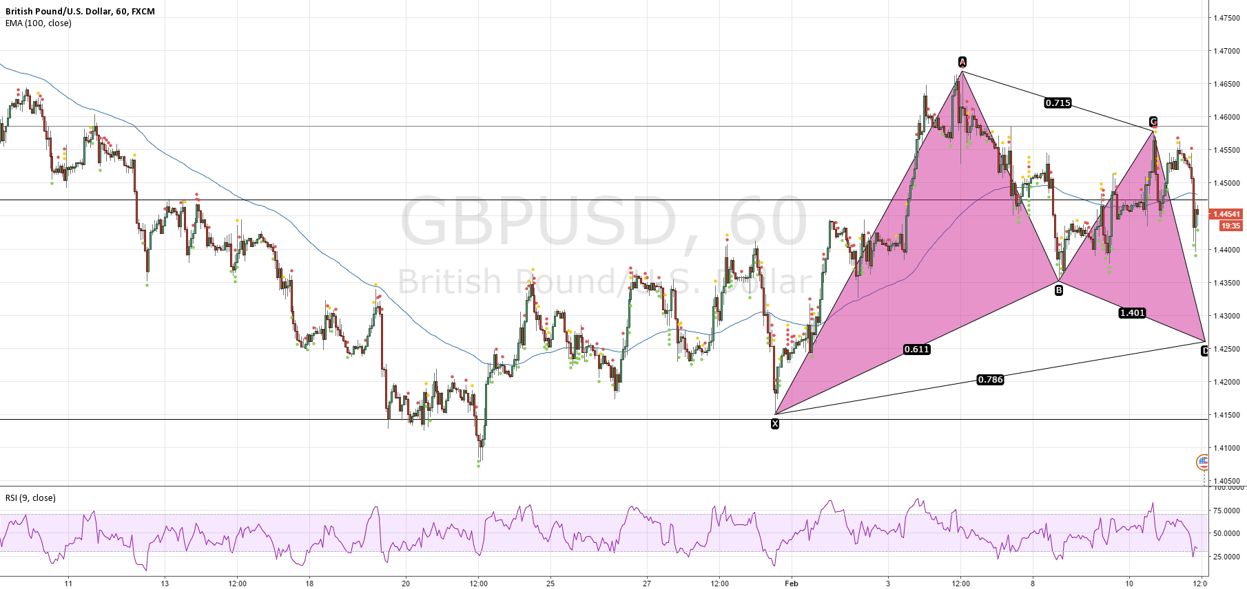 GBPUSD Potential Bull Gartley