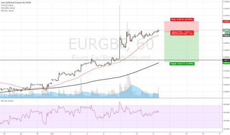 EURGBP: SHORT EUR/GBP