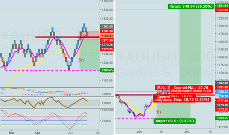 XAUUSD: Brexit shows the way