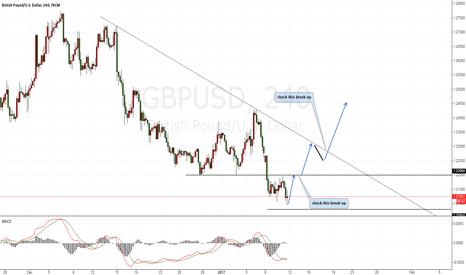 GBPUSD: GPBUSD Long chance is coming
