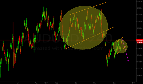 AUDUSD: Possible ending diagonal for AUD/USD