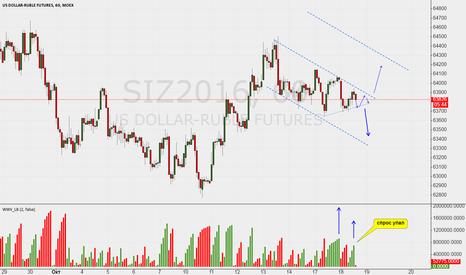 SIZ2016: доллар / рубль