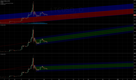 LTCUSD: LTCUSD -Removing the outlier 8$ spike for more informed analysis