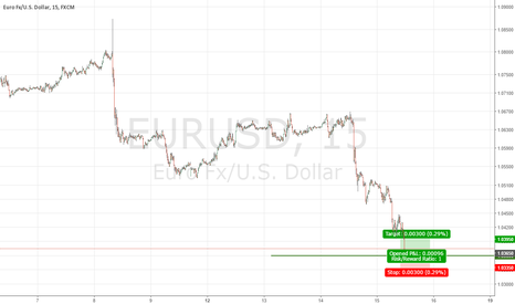 EURUSD: EURUSD Institutional Buy Setup