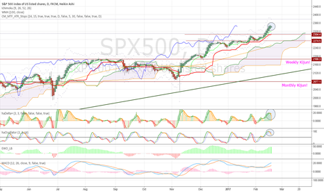 SPX500: Momentum loss, and the bullish supports