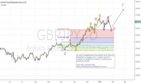 GBPJPY: Elliott wave study gbpjpy