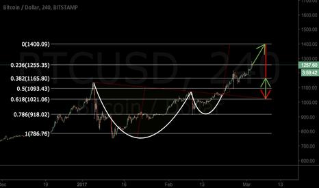 BTCUSD: Bitcoin ETF pump; C&H Insight