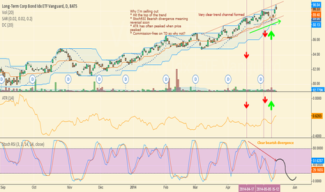 VCLT: Very Well Definded Bull Trend
