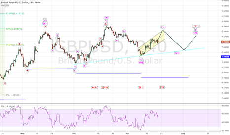 GBPUSD: GBPUSD: Consolidation or falling ?
