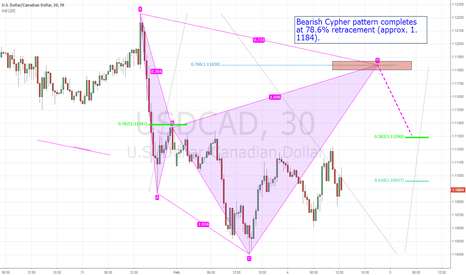 USDCAD: $USDCAD - Potential Bearish Cypher pattern setup.