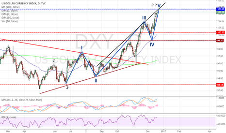 DXY: DXY : Short