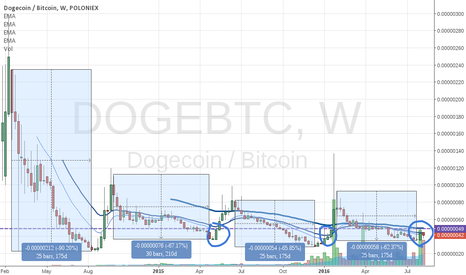 DOGEBTC: Dogecoin: A perfect experiment on human greed