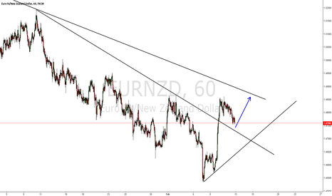 EURNZD: EURNZD long coming up.