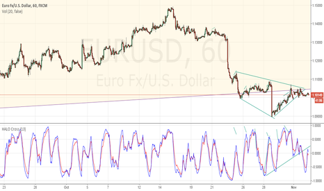 EURUSD: $EURUSD to the short side looking for #wedge break post #FOMC