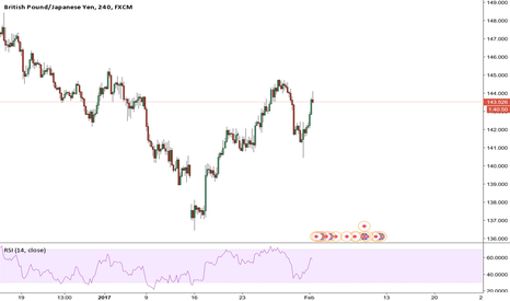 GBPJPY: GBPJPY another long?????