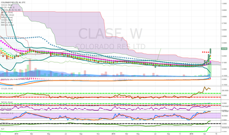 CLASF: pennies to thousands long term junior miner