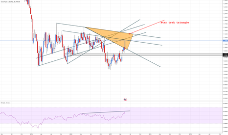 EURUSD: EURUDS STAR TREK TRIANGLE only for trendliners