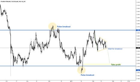 GBPUSD: GBPUSD waiting for breakout?