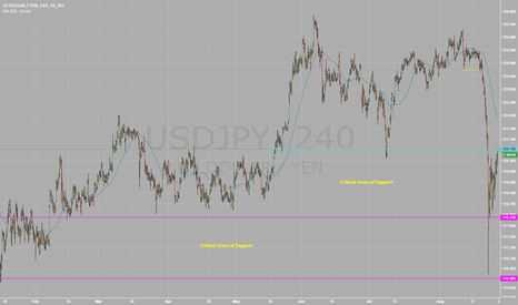 USDJPY: $USDJPY - Critical area of support held. Consolidation Period?