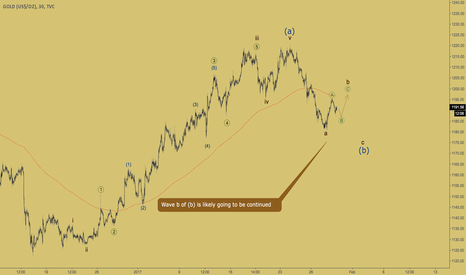 GOLD: GOLD - zigzag in wave b going to move on