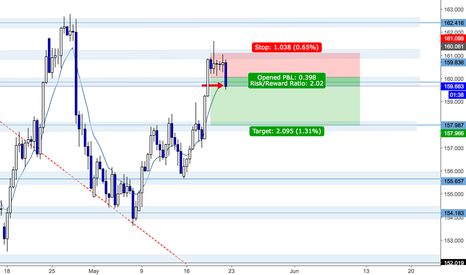 GBPJPY: GBPJPY 200 point Short