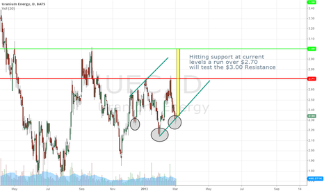UEC: UEC $3.00 price target on breakout