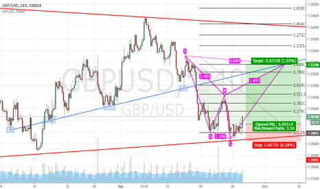 GBPUSD: GBP/USD LONG from the bottom