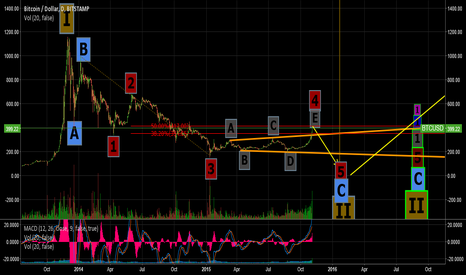 BTCUSD: BTC Wave 4 (of C of II) Expanding Triangle Over: Price Drop ASAP